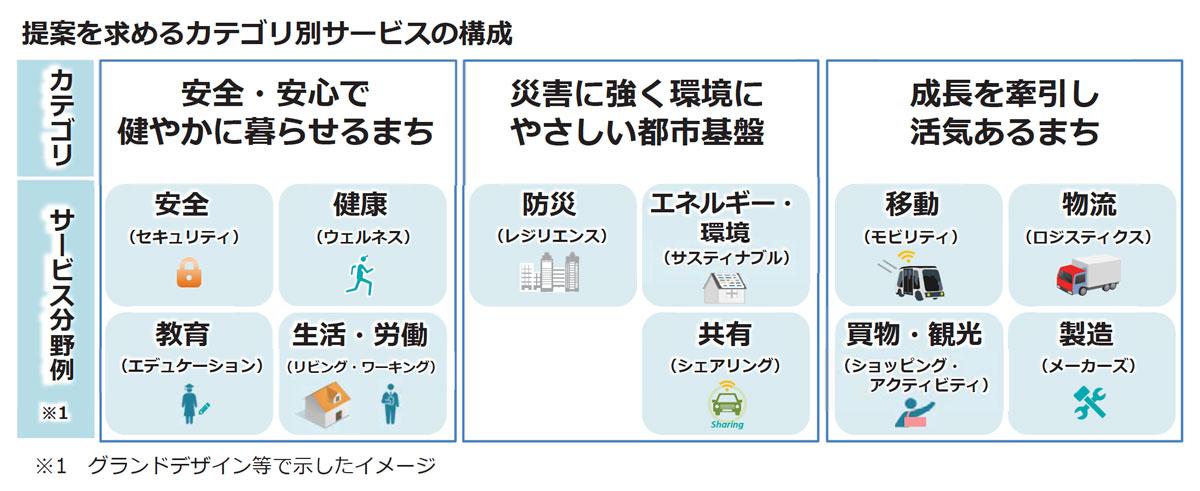 提案を求めるカテゴリー別サービスの構成